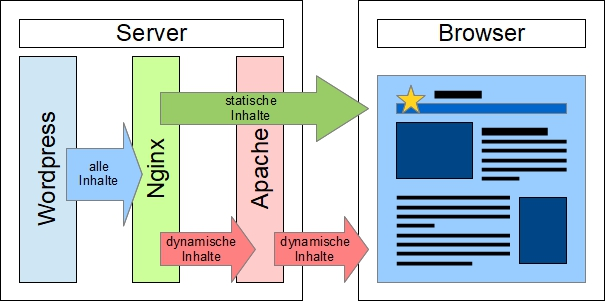 Wordpress Server mit Nginx und Apache